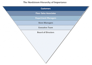 nordstrom-hierarchy-managementImportance