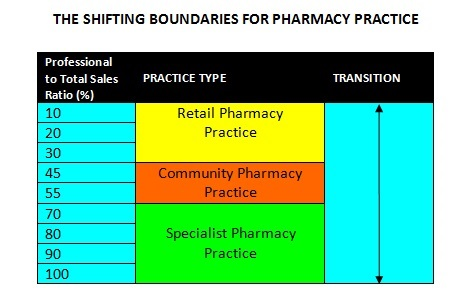 Shifting Boundaries Pharmacy Practice
